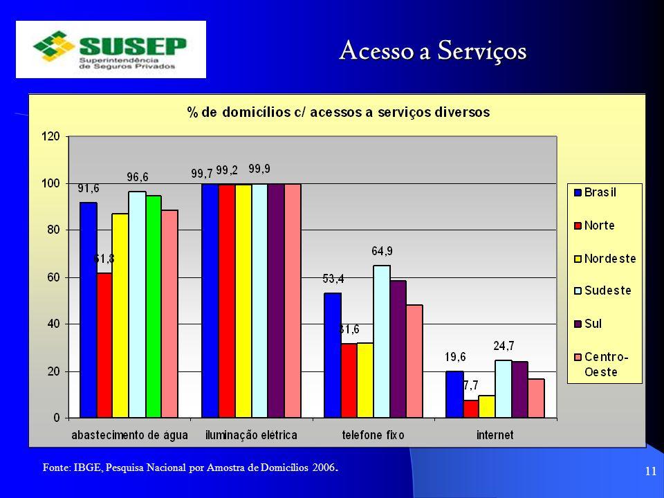 Acesso a Serviços 11 Fonte: IBGE, Pesquisa Nacional por Amostra de Domicílios 2006.