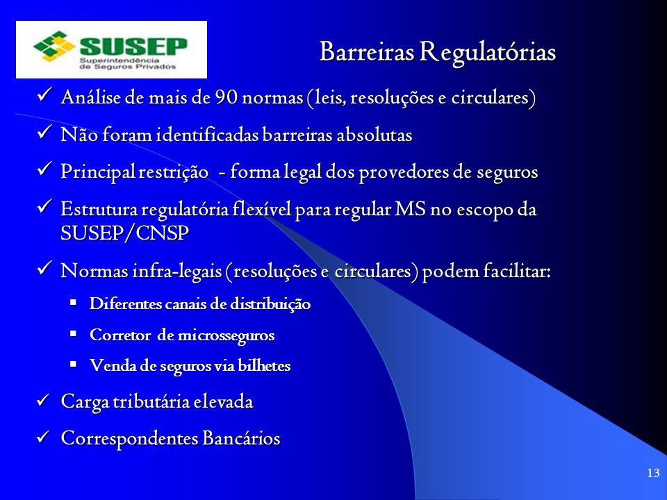 Barreiras Regulatórias Análise de mais de 90 normas (leis, resoluções e circulares) Análise de mais de 90 normas (leis, resoluções e circulares) Não f