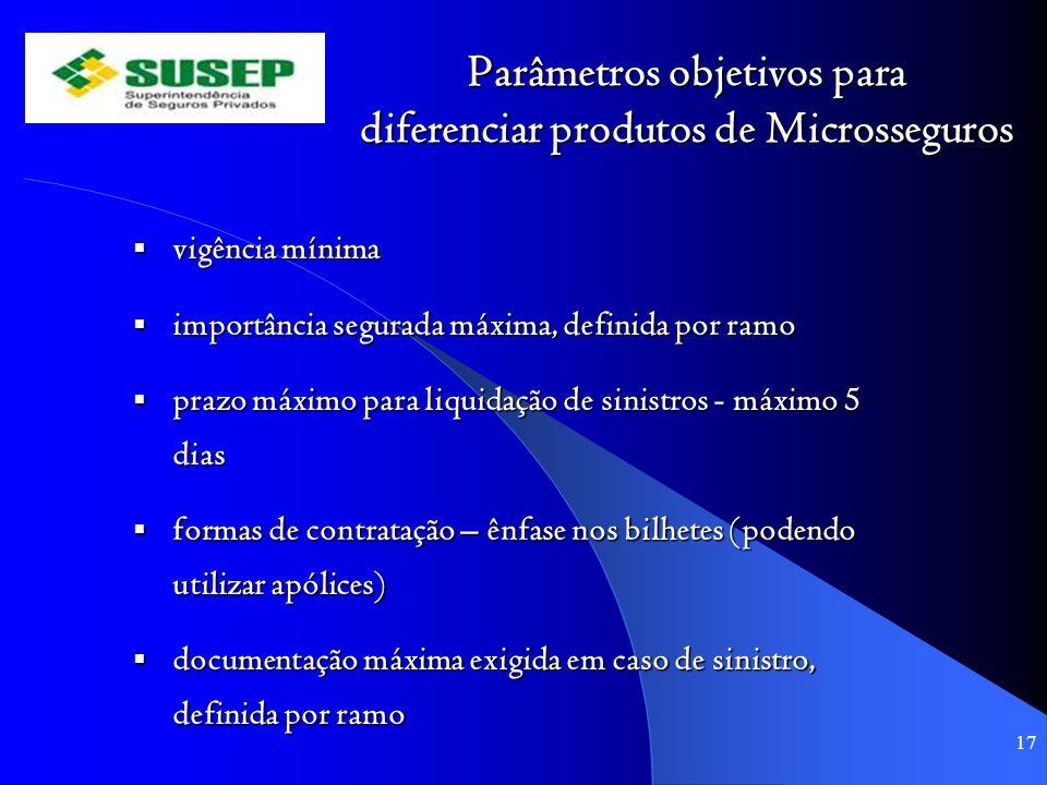 Parâmetros objetivos para diferenciar produtos de Microsseguros vigência mínima vigência mínima importância segurada máxima, definida por ramo importâ