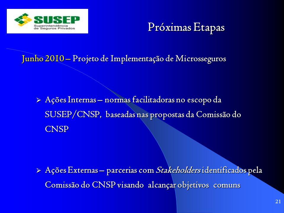 Próximas Etapas Junho 2010 – Projeto de Implementação de Microsseguros Ações Internas – normas facilitadoras no escopo da SUSEP/CNSP, baseadas nas pro