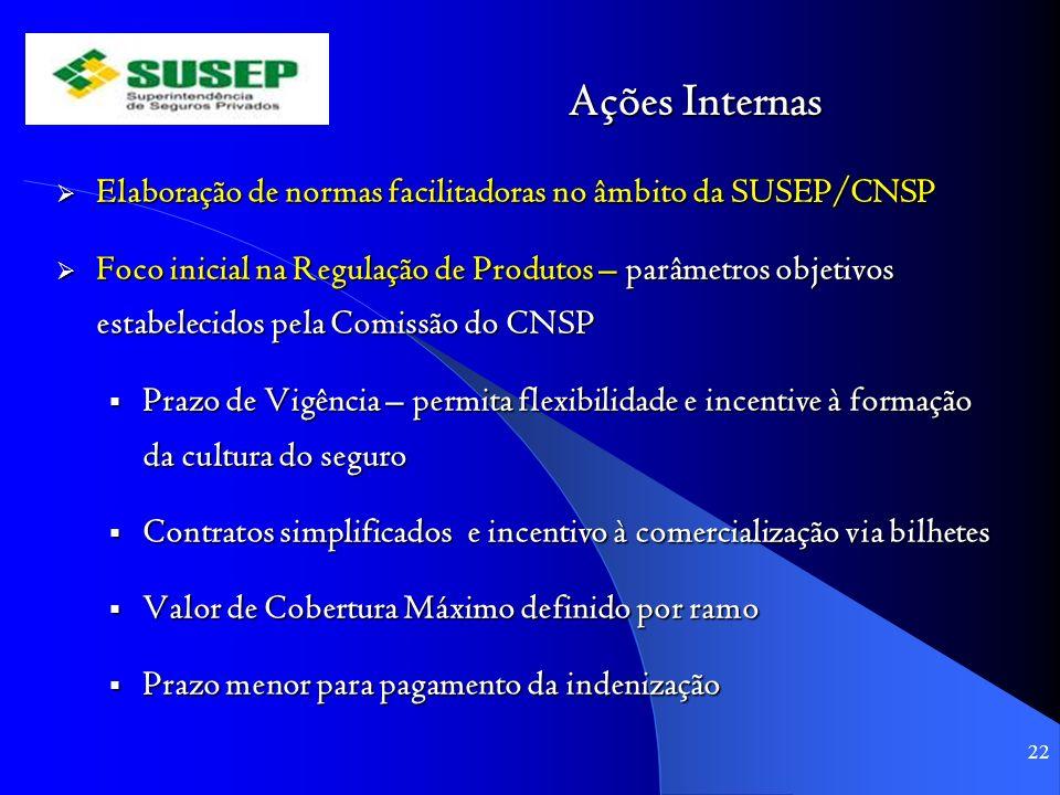 Ações Internas Elaboração de normas facilitadoras no âmbito da SUSEP/CNSP Elaboração de normas facilitadoras no âmbito da SUSEP/CNSP Foco inicial na R