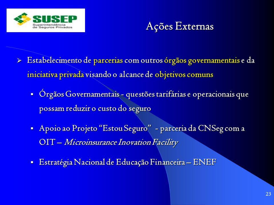 Ações Externas Estabelecimento de parcerias com outros órgãos governamentais e da iniciativa privada visando o alcance de objetivos comuns Estabelecim
