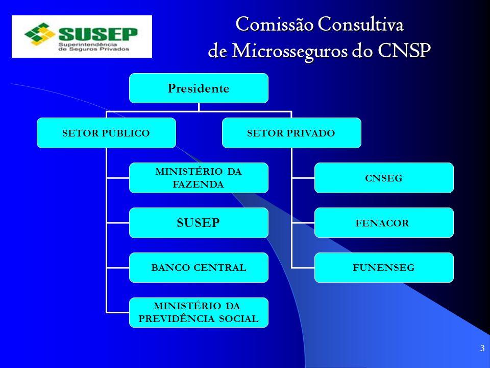 Comissão Consultiva de Microsseguros do CNSP 3 Presidente SETOR PÚBLICOSETOR PRIVADO MINISTÉRIO DA FAZENDA CNSEG SUSEP BANCO CENTRAL FENACOR FUNENSEG