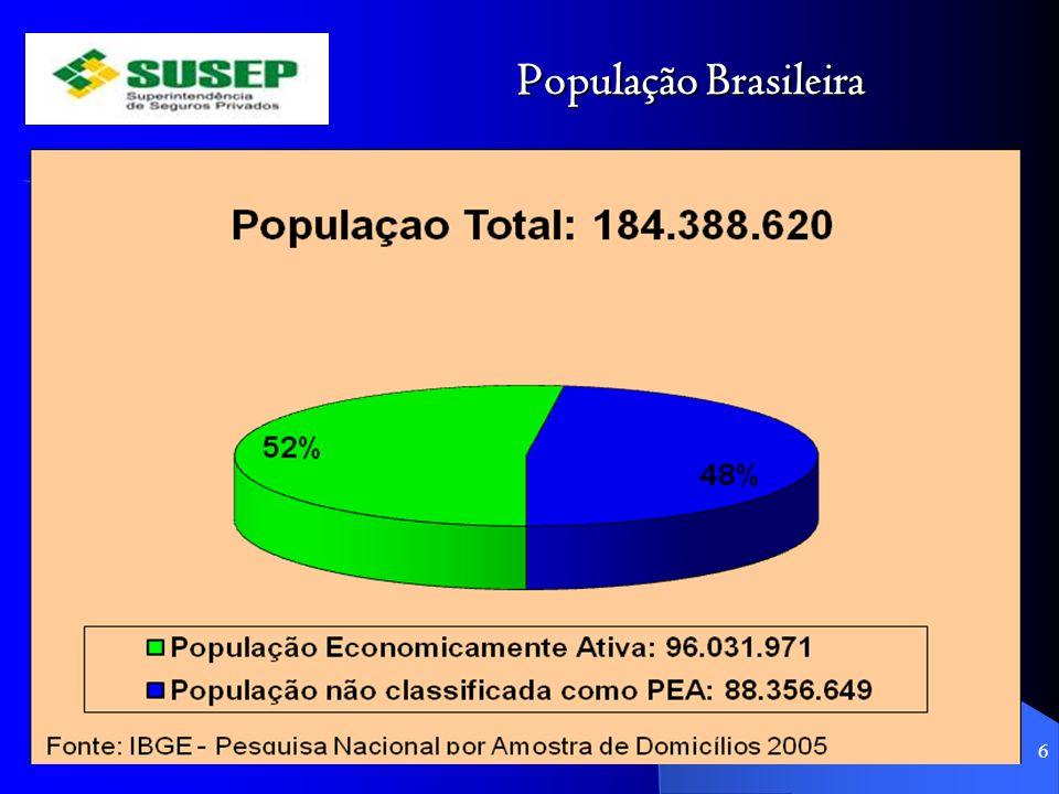 População Brasileira 6 Fonte: IBGE, Pesquisa Nacional por Amostra de Domicílios 2006.