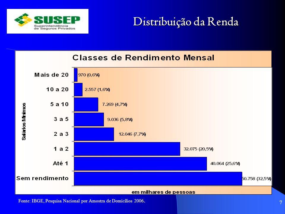Distribuição da Renda 7 Fonte: IBGE, Pesquisa Nacional por Amostra de Domicílios 2006.