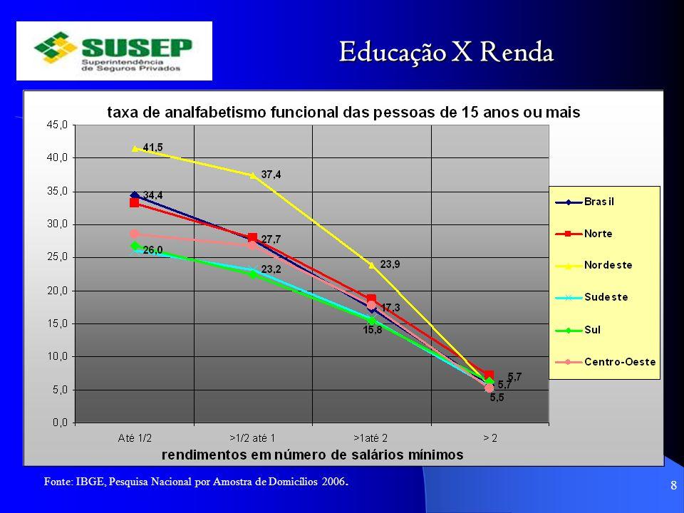 Educação X Renda 8 Fonte: IBGE, Pesquisa Nacional por Amostra de Domicílios 2006.
