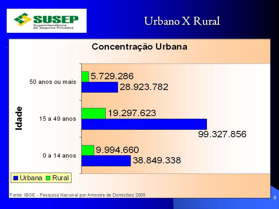 Urbano X Rural 9