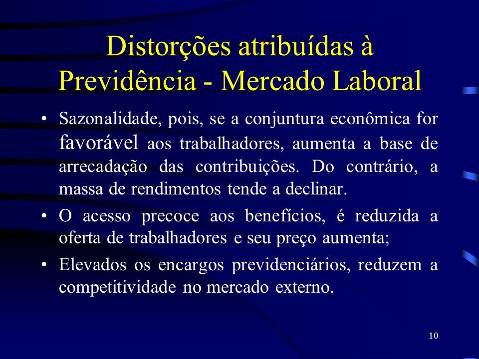 10 Distorções atribuídas à Previdência - Mercado Laboral Sazonalidade, pois, se a conjuntura econômica for favorável aos trabalhadores, aumenta a base