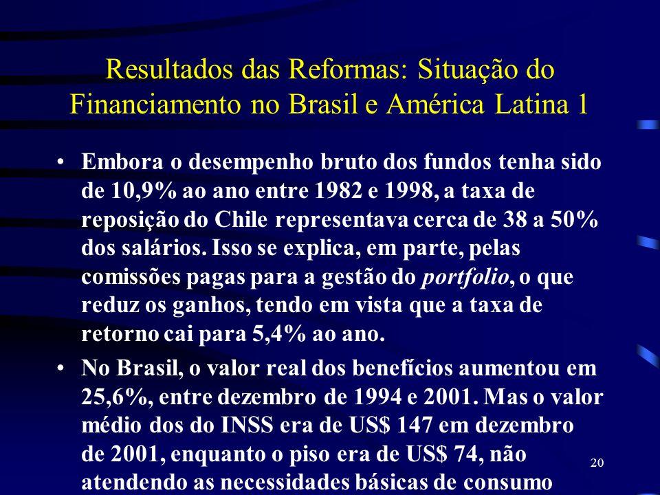 20 Resultados das Reformas: Situação do Financiamento no Brasil e América Latina 1 Embora o desempenho bruto dos fundos tenha sido de 10,9% ao ano ent