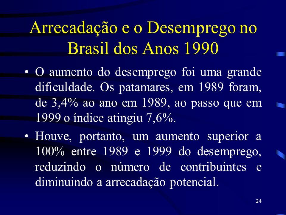 24 Arrecadação e o Desemprego no Brasil dos Anos 1990 O aumento do desemprego foi uma grande dificuldade. Os patamares, em 1989 foram, de 3,4% ao ano