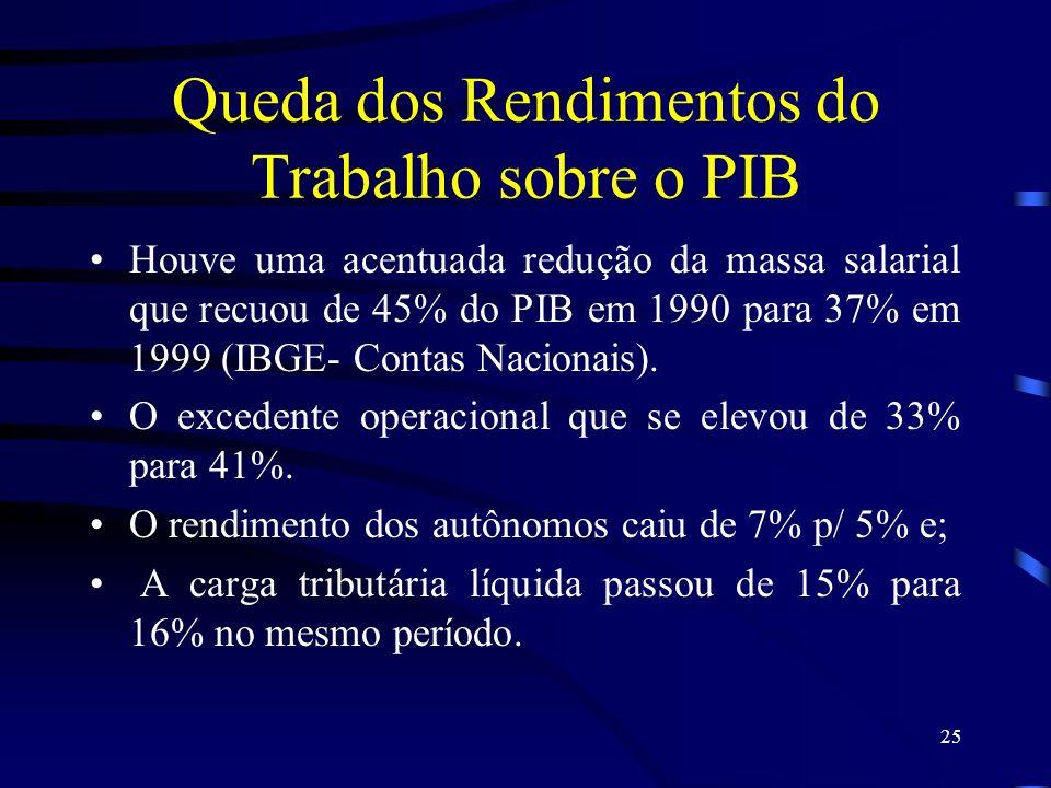 25 Queda dos Rendimentos do Trabalho sobre o PIB Houve uma acentuada redução da massa salarial que recuou de 45% do PIB em 1990 para 37% em 1999 (IBGE