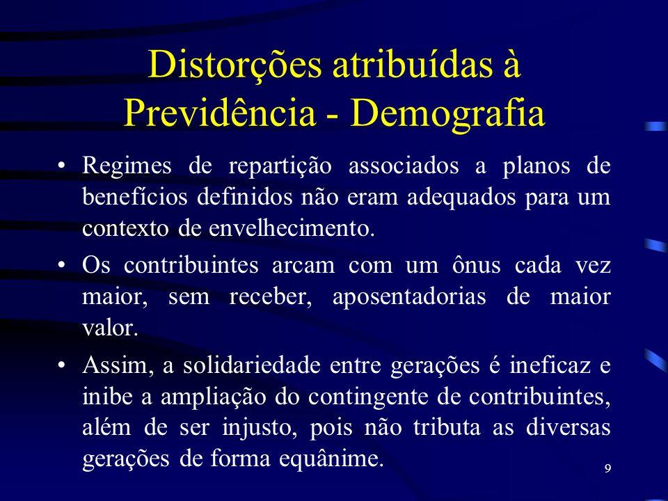 9 Distorções atribuídas à Previdência - Demografia Regimes de repartição associados a planos de benefícios definidos não eram adequados para um contex