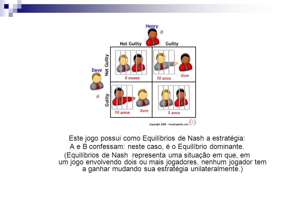 Este jogo possui como Equilíbrios de Nash a estratégia: A e B confessam: neste caso, é o Equilíbrio dominante.