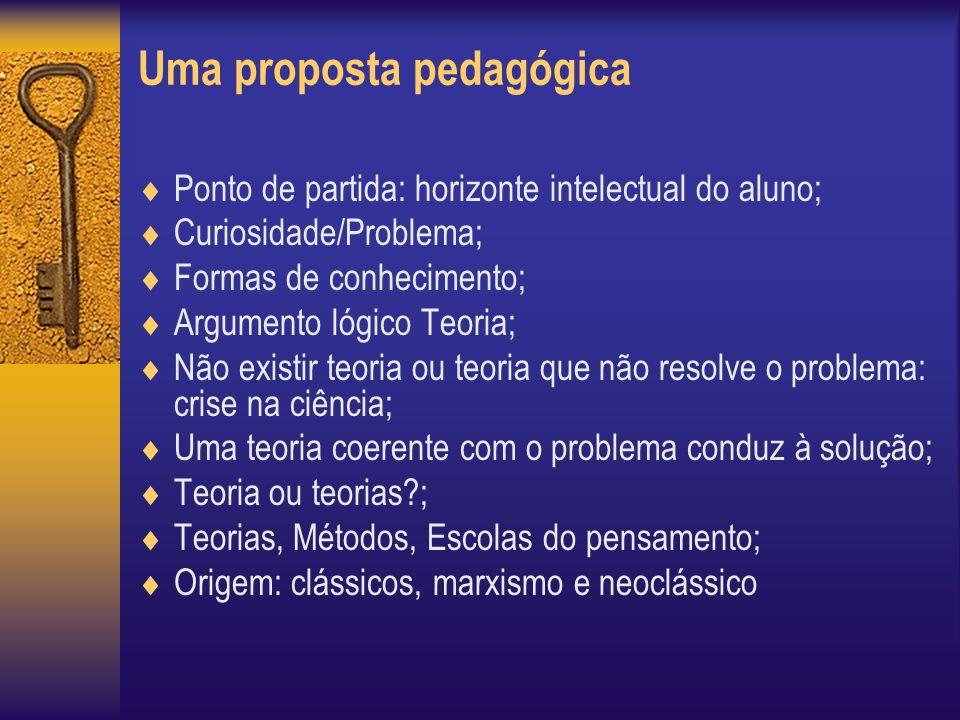 Uma proposta pedagógica Ponto de partida: horizonte intelectual do aluno; Curiosidade/Problema; Formas de conhecimento; Argumento lógico Teoria; Não existir teoria ou teoria que não resolve o problema: crise na ciência; Uma teoria coerente com o problema conduz à solução; Teoria ou teorias ; Teorias, Métodos, Escolas do pensamento; Origem: clássicos, marxismo e neoclássico