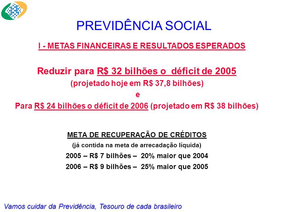 Vamos cuidar da Previdência, Tesouro de cada brasileiro PREVIDÊNCIA SOCIAL META DE RECUPERAÇÃO DE CRÉDITOS (já contida na meta de arrecadação líquida) 2005 – R$ 7 bilhões – 20% maior que 2004 2006 – R$ 9 bilhões – 25% maior que 2005 I - METAS FINANCEIRAS E RESULTADOS ESPERADOS Reduzir para R$ 32 bilhões o déficit de 2005 (projetado hoje em R$ 37,8 bilhões) e Para R$ 24 bilhões o déficit de 2006 (projetado em R$ 38 bilhões)