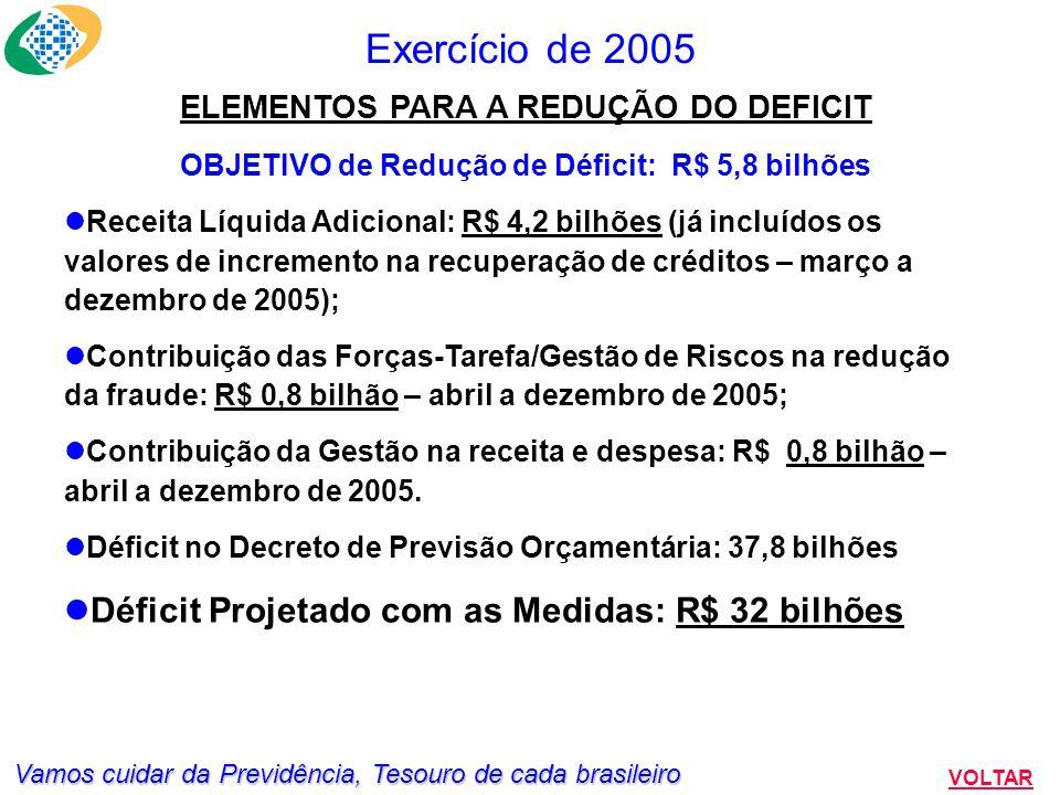 Vamos cuidar da Previdência, Tesouro de cada brasileiro Exercício de 2005 VOLTAR REDUÇÃO DO DÉFICIT: METAS INTRA-ANUAIS