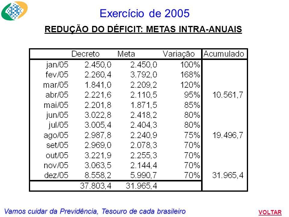 Vamos cuidar da Previdência, Tesouro de cada brasileiro Exercício de 2005 VOLTAR Metas de Receita Líquida