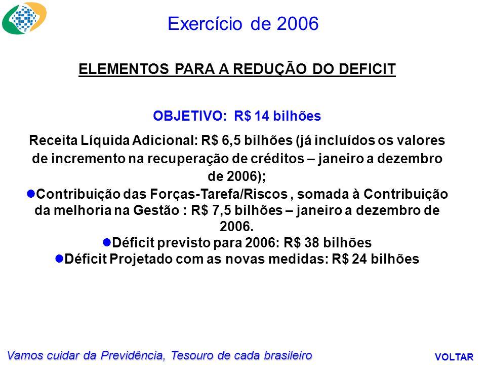 Vamos cuidar da Previdência, Tesouro de cada brasileiro Exercício de 2006 VOLTAR ELEMENTOS PARA A REDUÇÃO DO DEFICIT OBJETIVO: R$ 14 bilhões Receita Líquida Adicional: R$ 6,5 bilhões (já incluídos os valores de incremento na recuperação de créditos – janeiro a dezembro de 2006); Contribuição das Forças-Tarefa/Riscos, somada à Contribuição da melhoria na Gestão : R$ 7,5 bilhões – janeiro a dezembro de 2006.