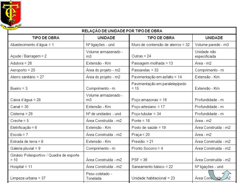 RELAÇÃO DE UNIDADE POR TIPO DE OBRA TIPO DE OBRAUNIDADETIPO DE OBRAUNIDADE Abastecimento d´água = 1Nº ligações - undMuro de contensão de aterros = 32V