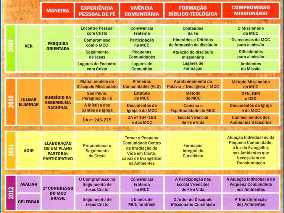 MCC DO BRASIL – AR 201312