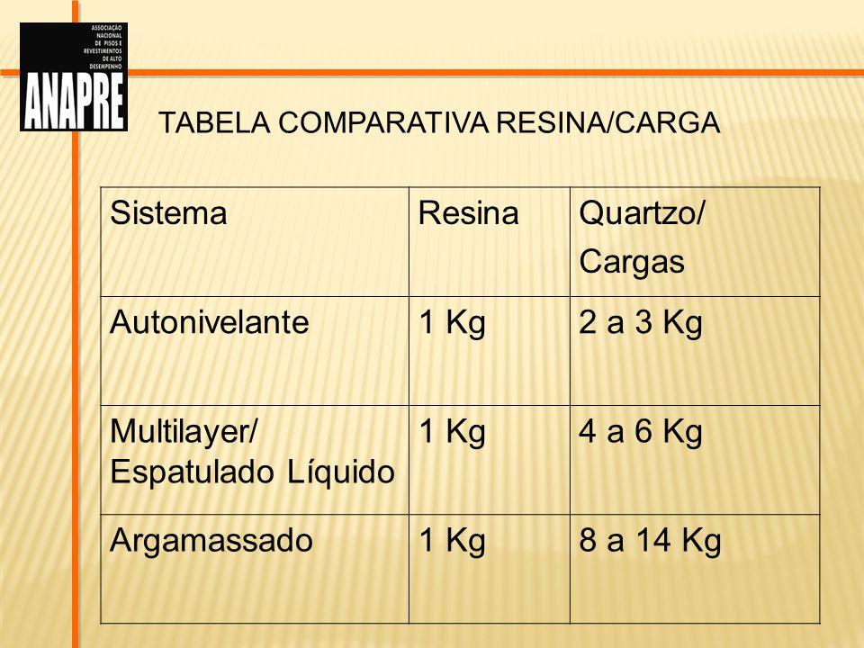 TABELA COMPARATIVA RESINA/CARGA SistemaResinaQuartzo/ Cargas Autonivelante1 Kg2 a 3 Kg Multilayer/ Espatulado Líquido 1 Kg4 a 6 Kg Argamassado1 Kg8 a