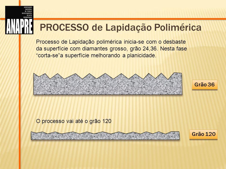 Grão 36 Grão 120 PROCESSO de Lapidação Polimérica Processo de Lapidação polimérica inicia-se com o desbaste da superfície com diamantes grosso, grão 2