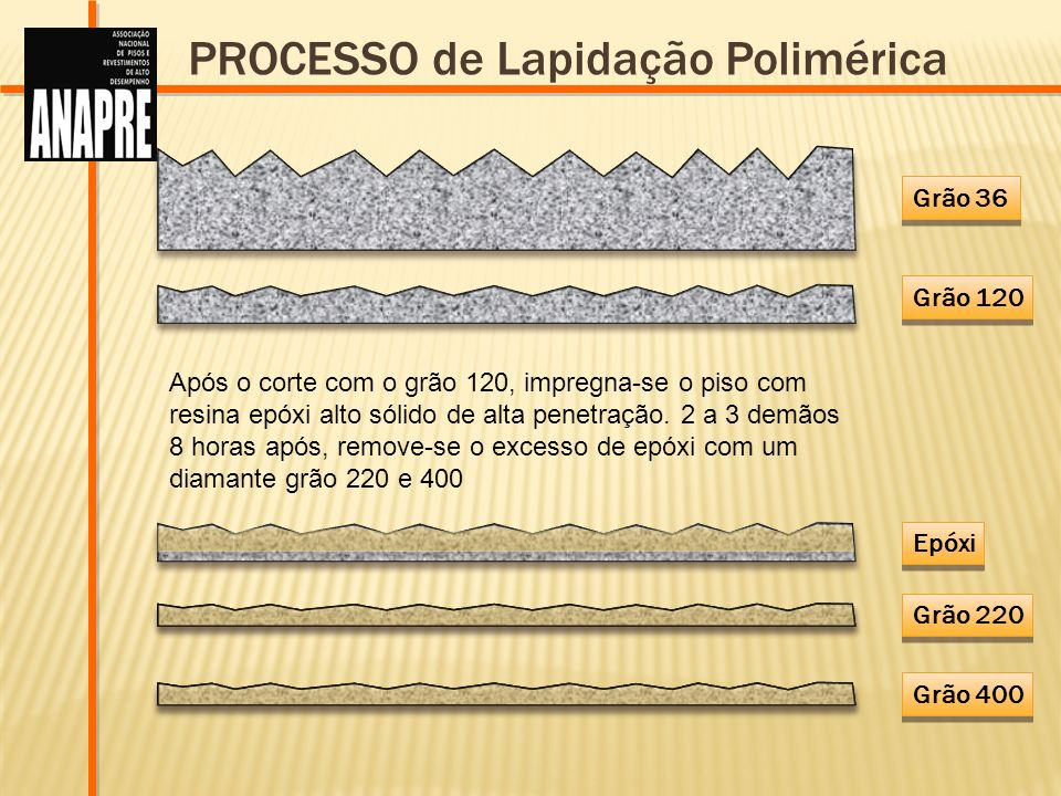 Grão 36 Grão 120 Grão 220 Epóxi PROCESSO de Lapidação Polimérica Após o corte com o grão 120, impregna-se o piso com resina epóxi alto sólido de alta