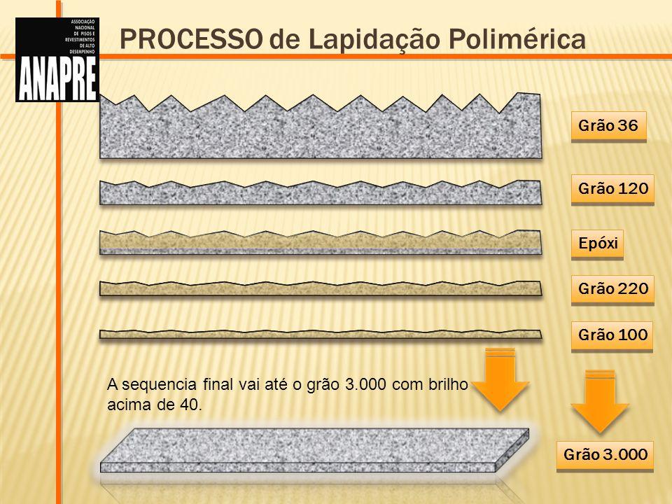 Grão 36 Grão 120 Grão 220 Grão 100 Grão 3.000 Epóxi PROCESSO de Lapidação Polimérica A sequencia final vai até o grão 3.000 com brilho acima de 40.