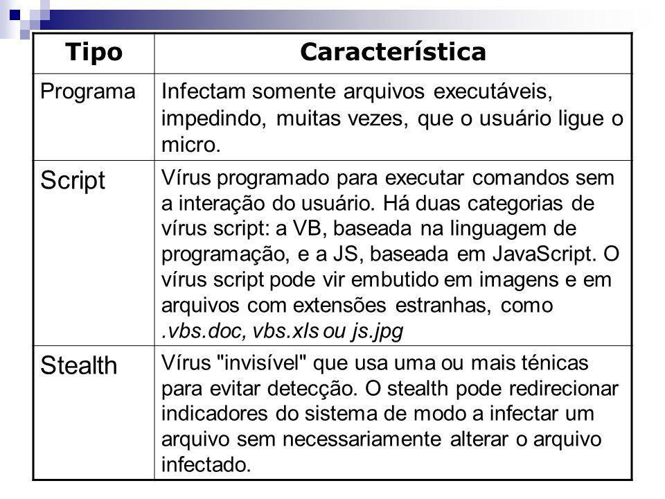 TipoCaracterística ProgramaInfectam somente arquivos executáveis, impedindo, muitas vezes, que o usuário ligue o micro. Script Vírus programado para e
