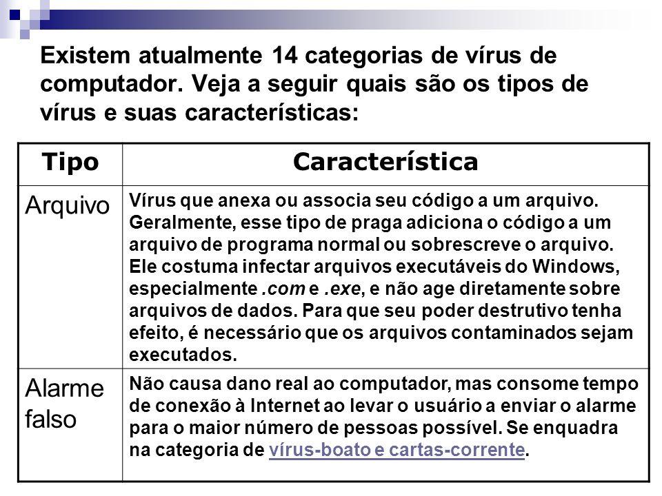 Existem atualmente 14 categorias de vírus de computador. Veja a seguir quais são os tipos de vírus e suas características: TipoCaracterística Arquivo