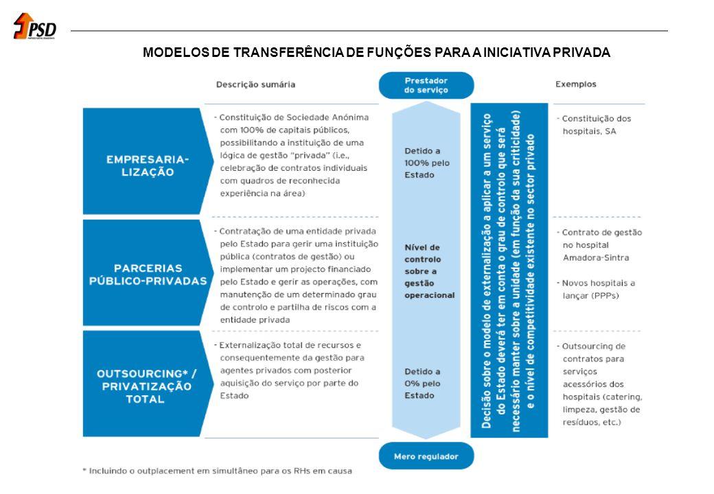 MODELOS DE TRANSFERÊNCIA DE FUNÇÕES PARA A INICIATIVA PRIVADA