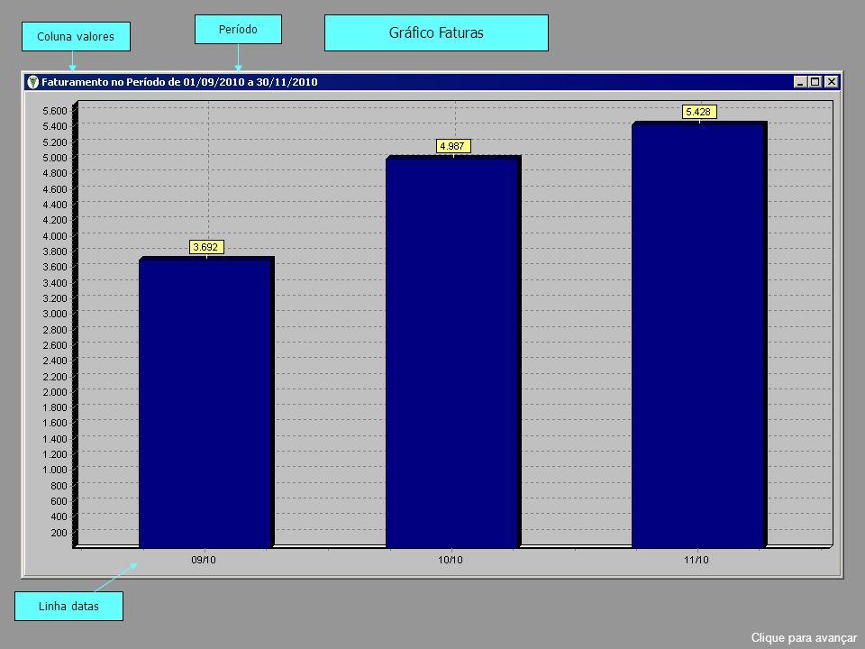Gráfico Faturas Período Coluna valores Linha datas Clique para avançar