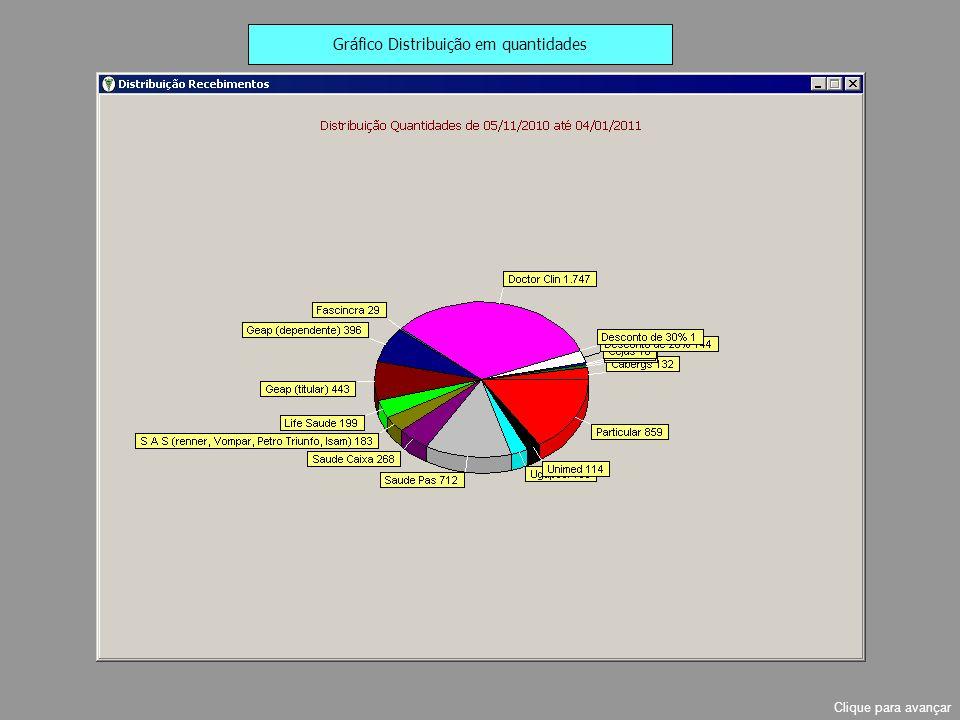 Gráfico Distribuição em quantidades Clique para avançar