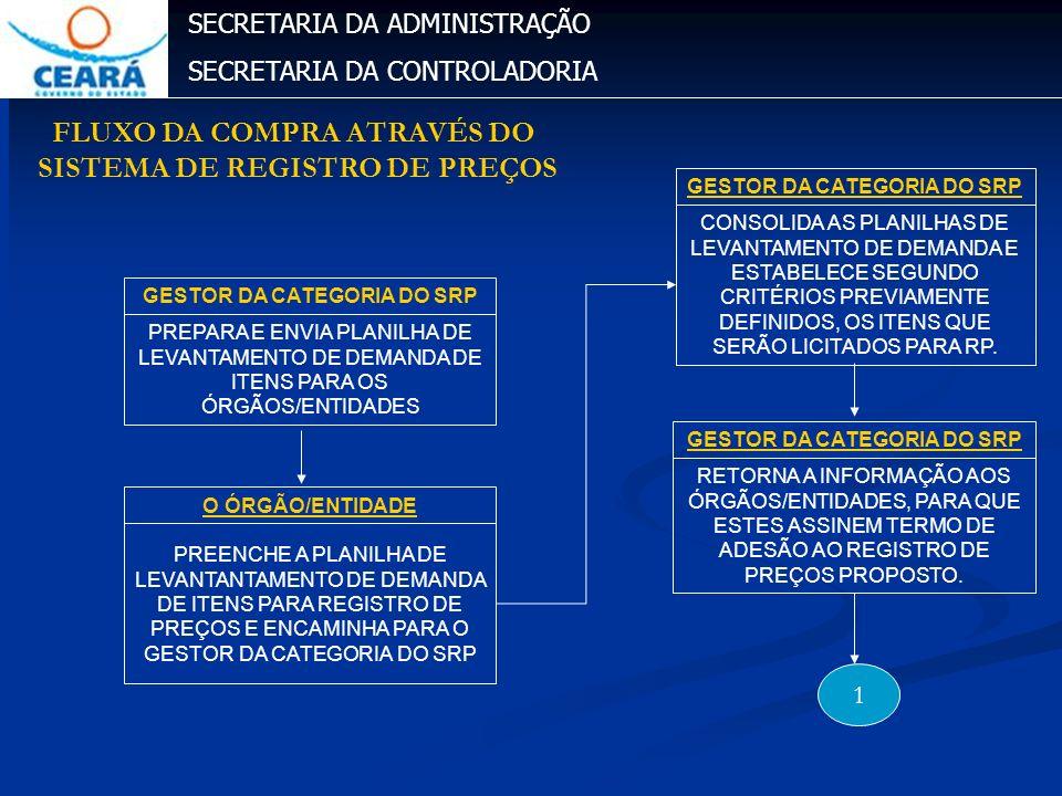 SECRETARIA DA ADMINISTRAÇÃO SECRETARIA DA CONTROLADORIA PREPARA E ENVIA PLANILHA DE LEVANTAMENTO DE DEMANDA DE ITENS PARA OS ÓRGÃOS/ENTIDADES GESTOR D