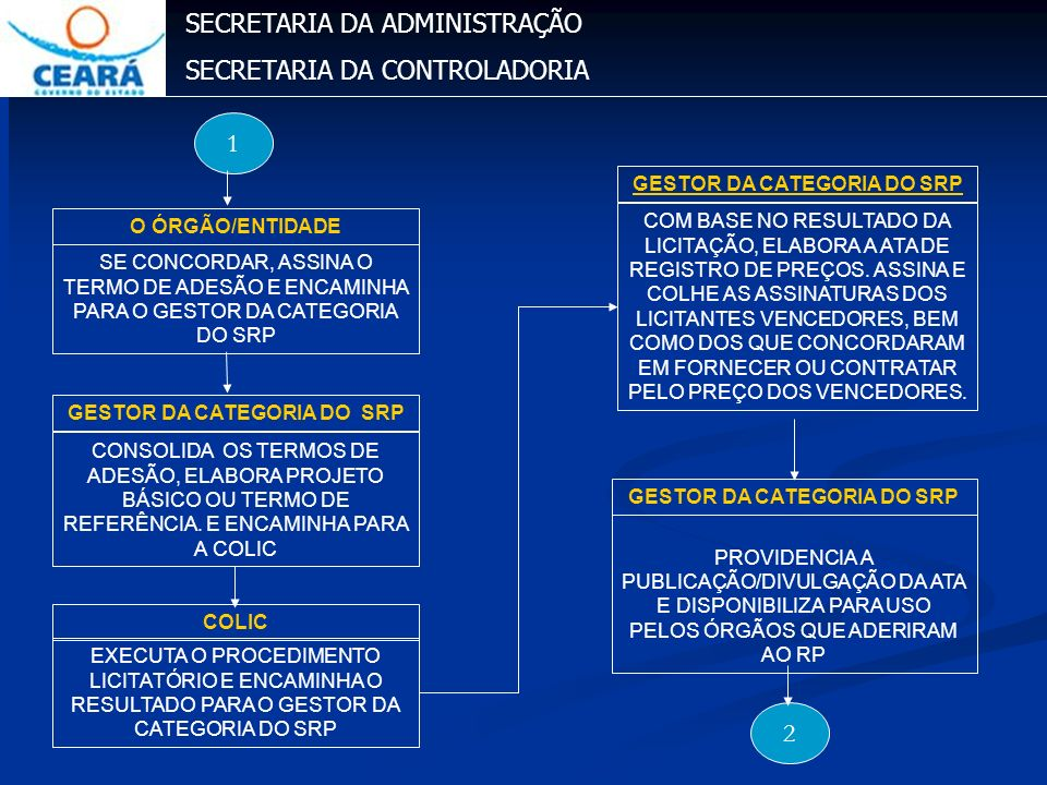 SECRETARIA DA ADMINISTRAÇÃO SECRETARIA DA CONTROLADORIA CONSOLIDA OS TERMOS DE ADESÃO, ELABORA PROJETO BÁSICO OU TERMO DE REFERÊNCIA. E ENCAMINHA PARA