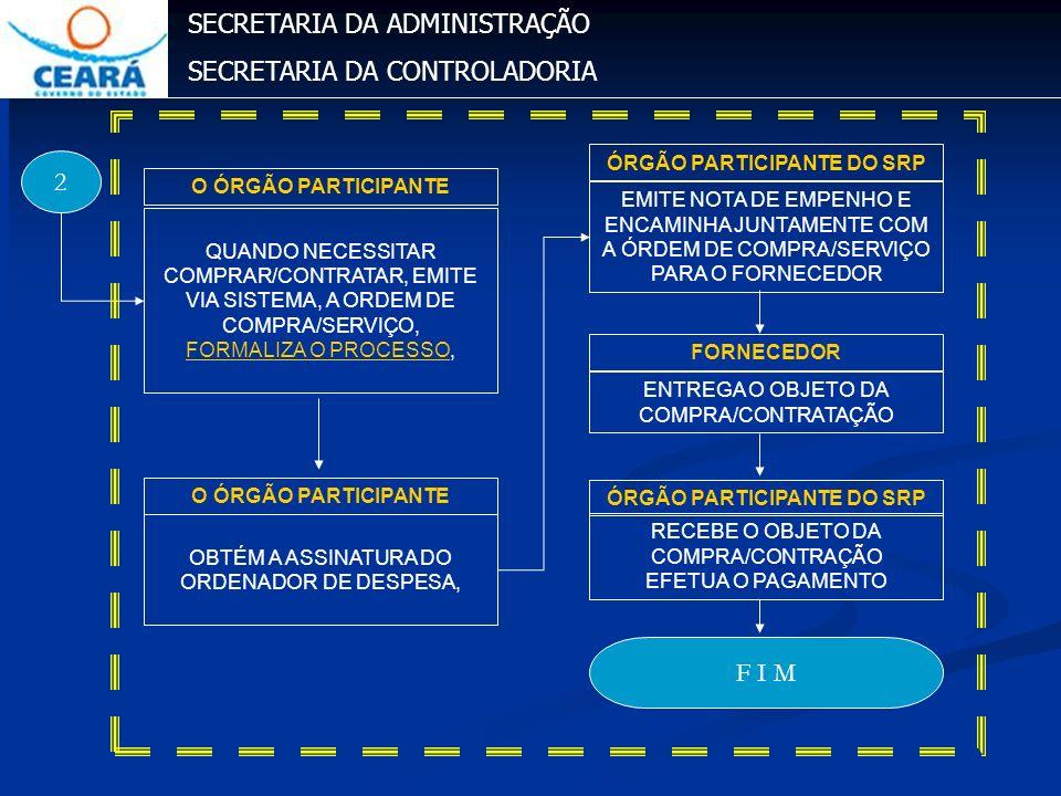 SECRETARIA DA ADMINISTRAÇÃO SECRETARIA DA CONTROLADORIA 2 ENTREGA O OBJETO DA COMPRA/CONTRATAÇÃO FORNECEDOR RECEBE O OBJETO DA COMPRA/CONTRAÇÃO EFETUA