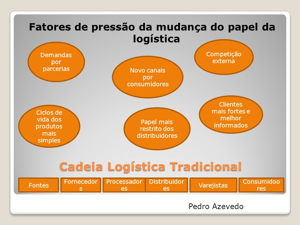 Cadeia Logística Tradicional Fatores de pressão da mudança do papel da logística Demandas por parcerias Papel mais restrito dos distribuidores Novo ca