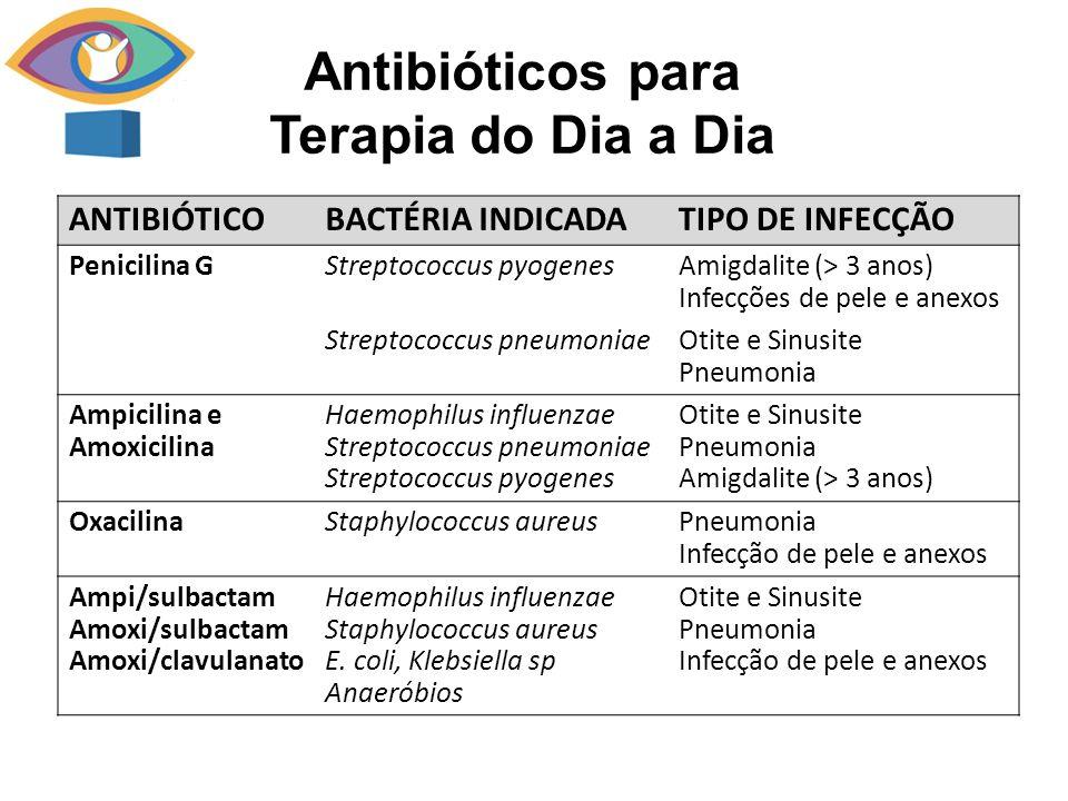 ANTIBIÓTICOBACTÉRIA INDICADATIPO DE INFECÇÃO Penicilina GStreptococcus pyogenesAmigdalite (> 3 anos) Infecções de pele e anexos Streptococcus pneumoni