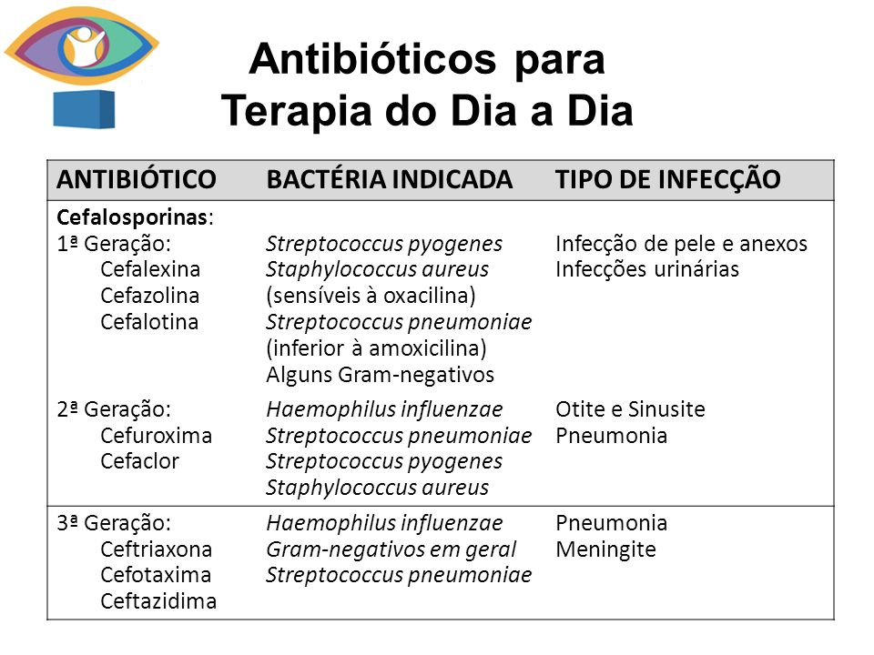 Antibióticos para Terapia do Dia a Dia ANTIBIÓTICOBACTÉRIA INDICADATIPO DE INFECÇÃO Cefalosporinas: 1ª Geração: Cefalexina Cefazolina Cefalotina Streptococcus pyogenes Staphylococcus aureus (sensíveis à oxacilina) Streptococcus pneumoniae (inferior à amoxicilina) Alguns Gram-negativos Infecção de pele e anexos Infecções urinárias 2ª Geração: Cefuroxima Cefaclor Haemophilus influenzae Streptococcus pneumoniae Streptococcus pyogenes Staphylococcus aureus Otite e Sinusite Pneumonia 3ª Geração: Ceftriaxona Cefotaxima Ceftazidima Haemophilus influenzae Gram-negativos em geral Streptococcus pneumoniae Pneumonia Meningite