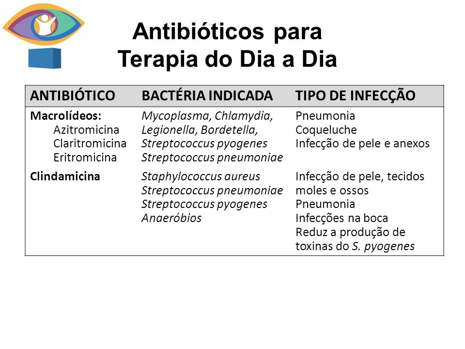 Antibióticos para Terapia do Dia a Dia ANTIBIÓTICOBACTÉRIA INDICADATIPO DE INFECÇÃO Macrolídeos: Azitromicina Claritromicina Eritromicina Mycoplasma, Chlamydia, Legionella, Bordetella, Streptococcus pyogenes Streptococcus pneumoniae Pneumonia Coqueluche Infecção de pele e anexos ClindamicinaStaphylococcus aureus Streptococcus pneumoniae Streptococcus pyogenes Anaeróbios Infecção de pele, tecidos moles e ossos Pneumonia Infecções na boca Reduz a produção de toxinas do S.