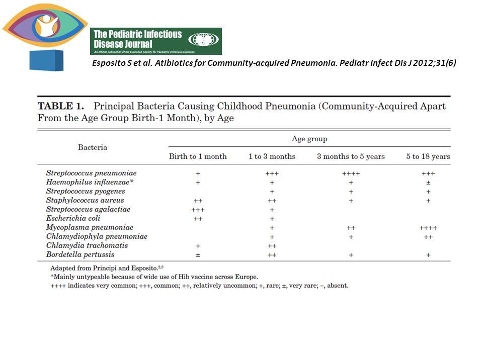 Esposito S et al. Atibiotics for Community-acquired Pneumonia. Pediatr Infect Dis J 2012;31(6)