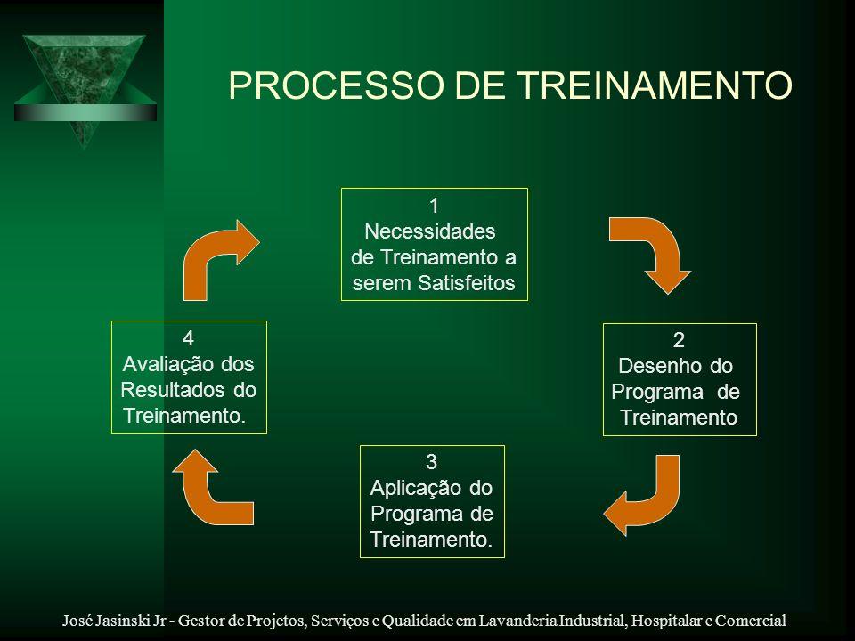 José Jasinski Jr - Gestor de Projetos, Serviços e Qualidade em Lavanderia Industrial, Hospitalar e Comercial 1 Necessidades de Treinamento a serem Sat