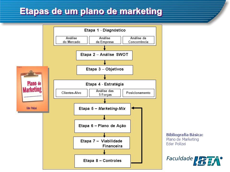 Etapa 1 - Diagnóstico Análise do Mercado Análise da Concorrência Análise da Empresa Etapa 2 – Análise SWOT Etapa 3 – Objetivos Etapa 4 - Estratégia Clientes-AlvoPosicionamento Análise das 5 Forças Etapa 5 – Marketing-Mix Etapa 6 – Plano de Ação Etapa 7 – Viabilidade Financeira Etapa 8 – Controles Etapas de um plano de marketing Bibliografia Básica: Plano de Marketing Eder Polizei