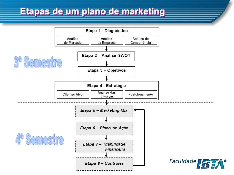 Etapa 1 - Diagnóstico Análise do Mercado Análise da Concorrência Análise da Empresa Etapa 2 – Análise SWOT Etapa 3 – Objetivos Etapa 4 - Estratégia Clientes-AlvoPosicionamento Análise das 5 Forças Etapa 5 – Marketing-Mix Etapa 6 – Plano de Ação Etapa 7 – Viabilidade Financeira Etapa 8 – Controles Etapas de um plano de marketing