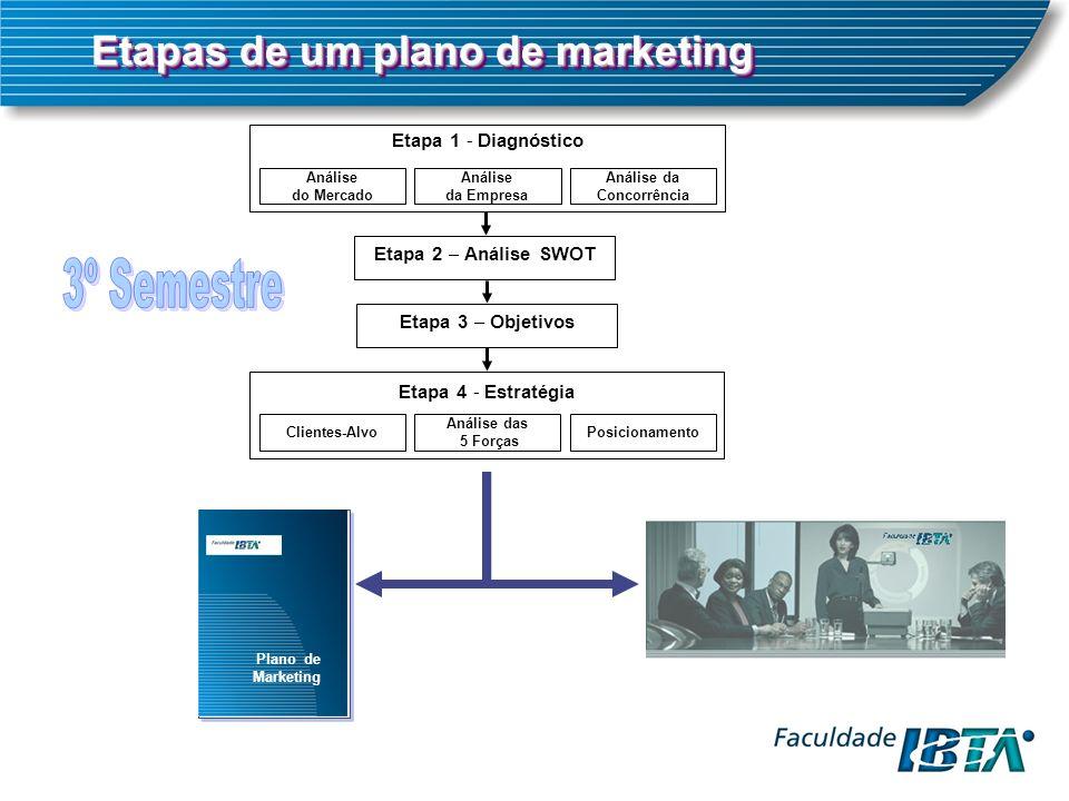 Etapa 1 - Diagnóstico Análise do Mercado Análise da Concorrência Análise da Empresa Etapa 2 – Análise SWOT Etapa 3 – Objetivos Etapa 4 - Estratégia Clientes-AlvoPosicionamento Análise das 5 Forças Etapas de um plano de marketing Plano de Marketing
