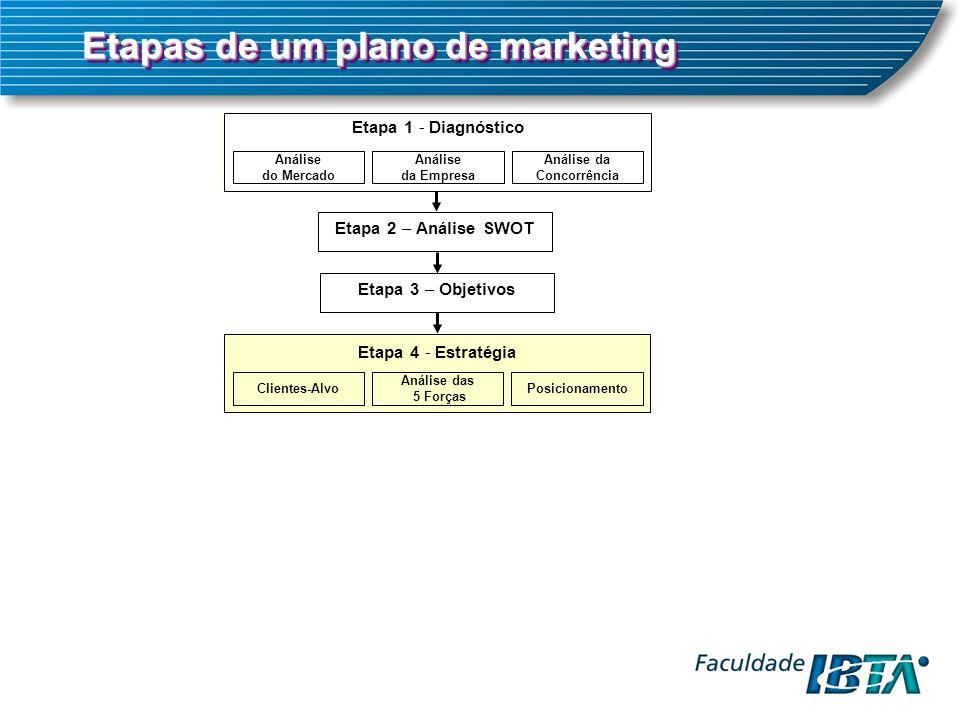 Etapa 1 - Diagnóstico Análise do Mercado Análise da Concorrência Análise da Empresa Etapa 2 – Análise SWOT Etapa 3 – Objetivos Etapa 4 - Estratégia Clientes-AlvoPosicionamento Análise das 5 Forças Etapas de um plano de marketing
