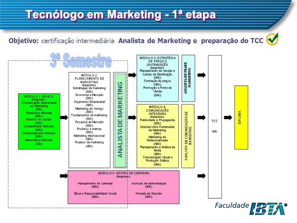 Plano de Marketing Composição da Monografia do TCC Técnicas de Apresentação – TA-5