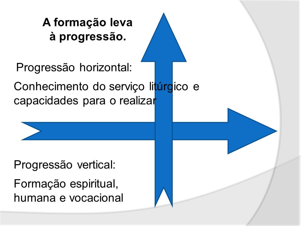 A formação leva à progressão. Progressão horizontal: Conhecimento do serviço litúrgico e capacidades para o realizar Progressão vertical: Formação esp