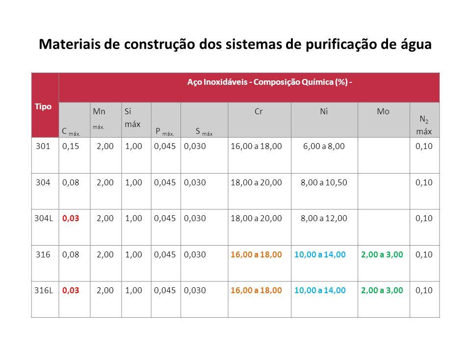 Materiais de construção dos sistemas de purificação de água Tipo Aço Inoxidáveis - Composição Química (%) - C máx. Mn máx. Si máx P máx. S máx CrNiMo
