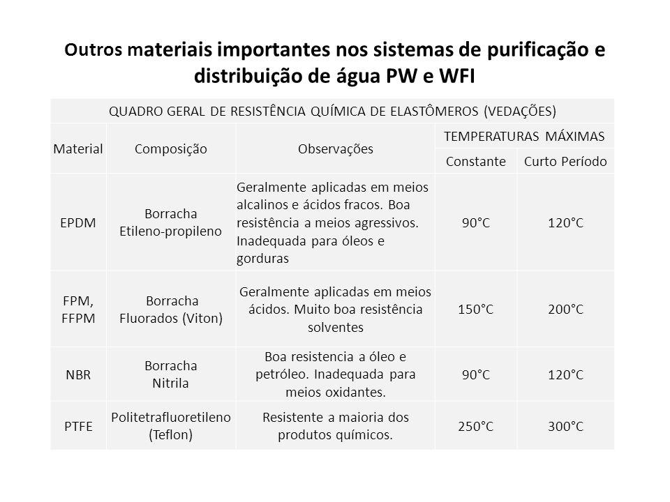 Outros m ateriais importantes nos sistemas de purificação e distribuição de água PW e WFI QUADRO GERAL DE RESISTÊNCIA QUÍMICA DE ELASTÔMEROS (VEDAÇÕES